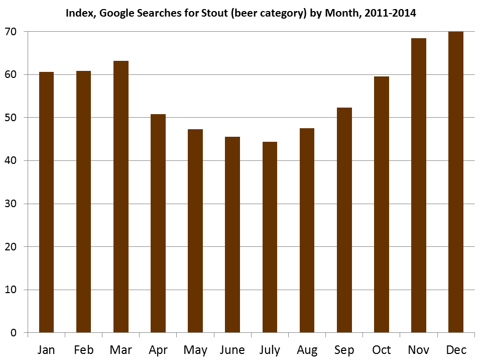 Graphs courtesy of Brewers Association